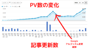 PVと更新数